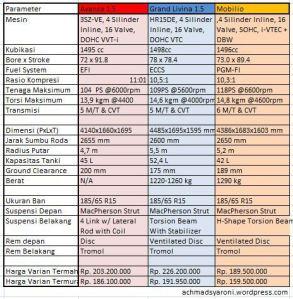 Honda Mobilio VS Avanza Veloz - Kelebihan & Kekurangan